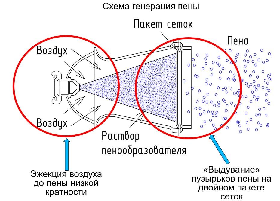 Схема генерации пены в ГПС-600