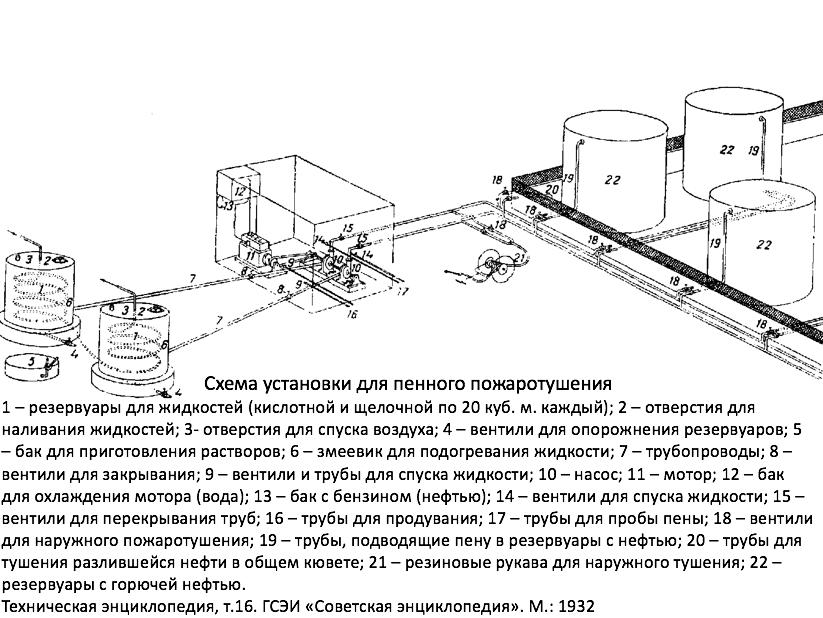 Схема установки пенного пожаротушения