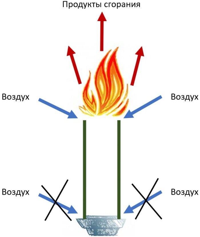 Отрыв пламени от зеркала жидкости