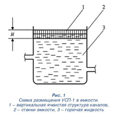 Схема пламегасящего покрытия
