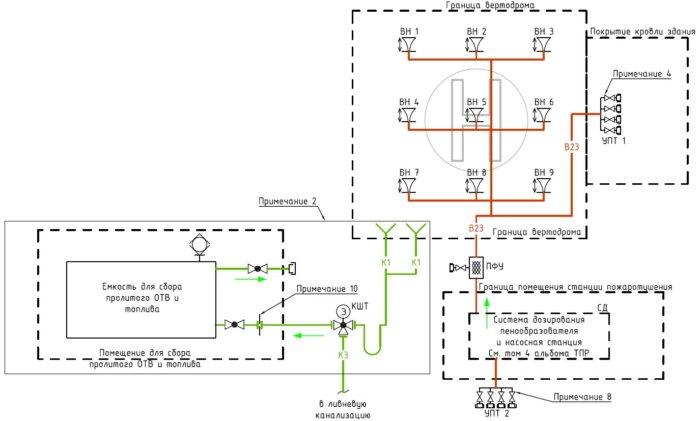 Схема установки пожаротушения вертолетной площадки