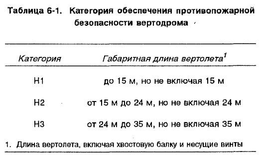 Табл. 6-1 ИКАО Руководство по вертодромам