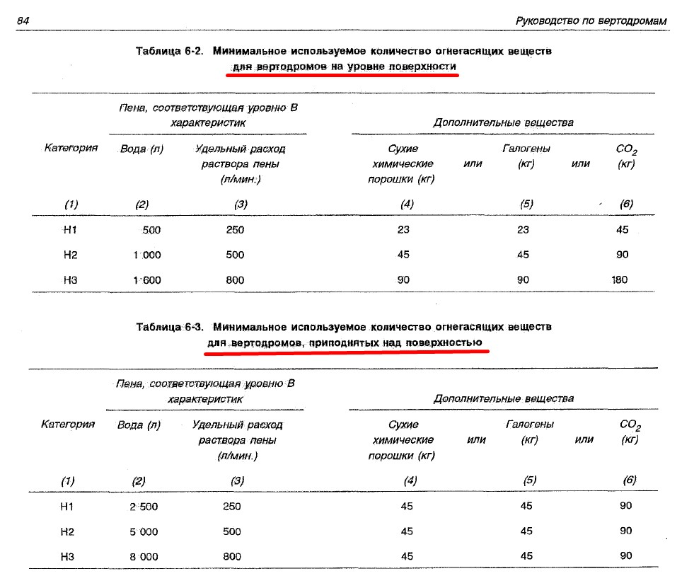 Табл. 6-2 и 6-3 ИКАО Руководство по вертодромам