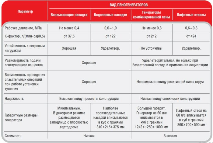 Сравнительная таблица для генераторов пены