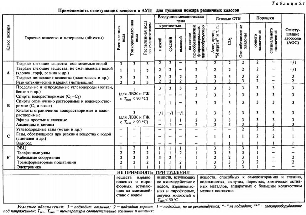 Применимость огнетушащих веществ в АУП для тушения пожаров различных классов