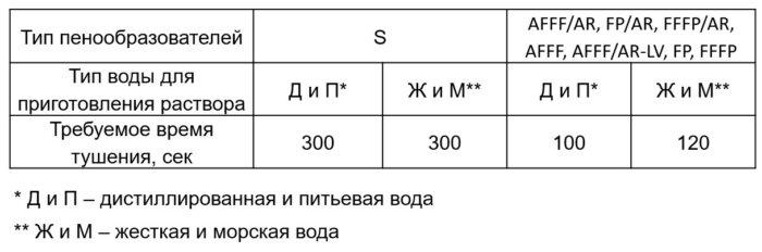 Сравнение пенообразователей S и AFFF