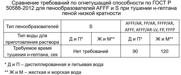 Сравнение огнетушащей эффективности пен низкой кратности S и AFFF