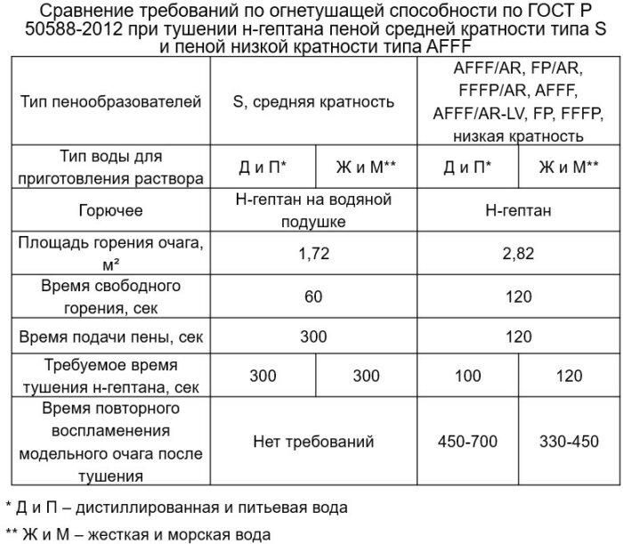 Сравнение огнетушащей способности пенообразователей AFFF И S