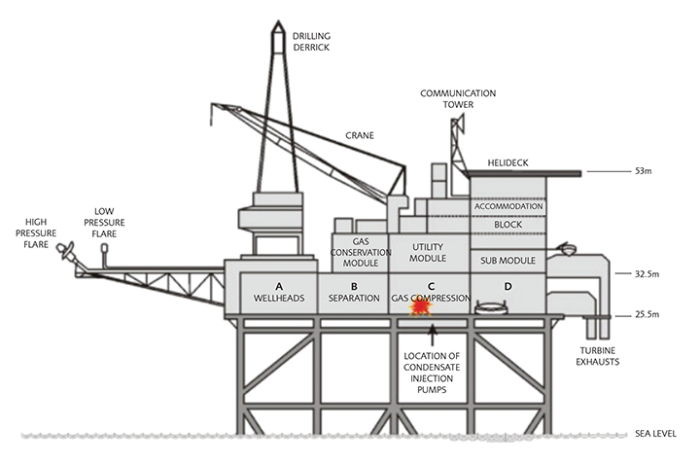 Piper Alpha: катастрофа в деталях