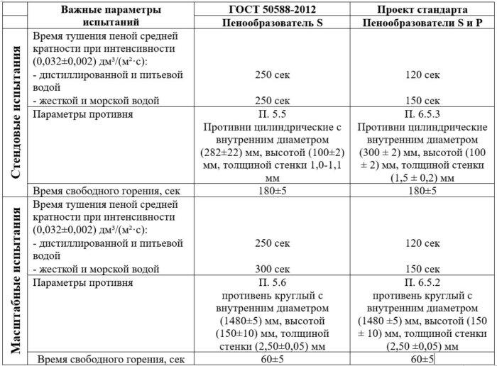 Сравнение времени тушения пенообразователей S и P