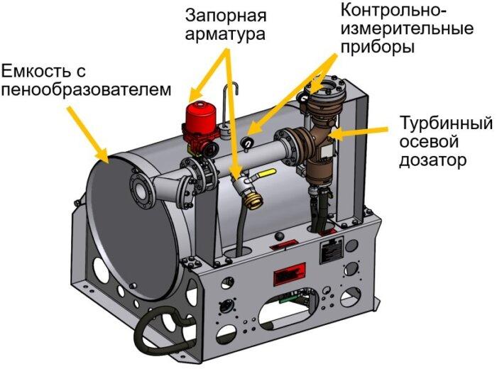 Турбодозатор, Турбинны осевой дозатор, система дозирования пенообразователя