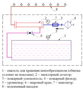 Принципиальная схема системы дозирования с эжектором