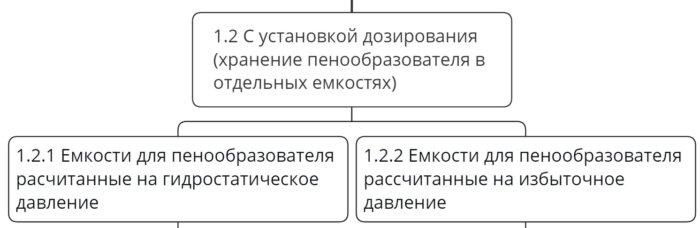 Классификация установок с хранением пенообразователя в отдельных емкостях