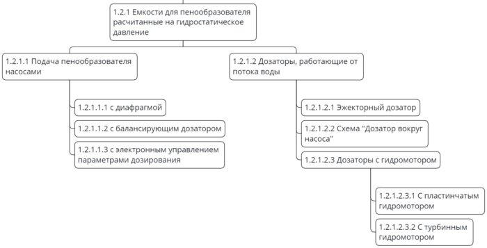 Классификация систем дозирования с емкостями под гидростатическим давлением