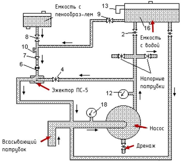 Система дозирования пожарного автомобиля через ПС-5. Дозатор вокруг насоса