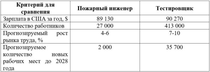 Сравнительная таблица некоторых показателей профессий